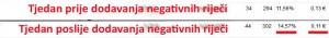 Negativne rijeci prije i poslije