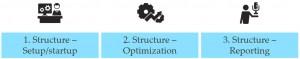 Osnovne stvari kod optimiziranja