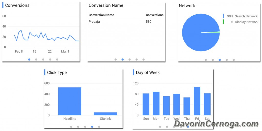 AdWords App Conversion choices